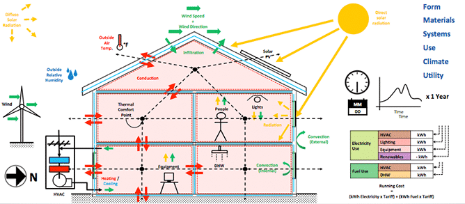 Residential Electrical Schematic Diagrams Components Or Elements Of Green Building Material Water