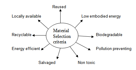 Material selection for low cost housing