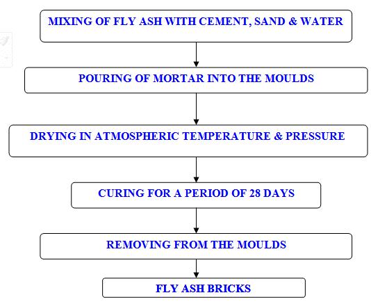 Manufacturing process of Flyash Bricks