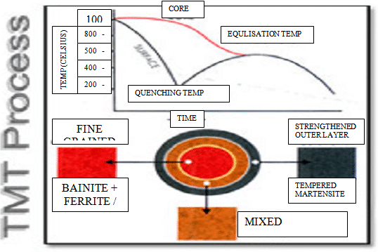 TMT Steel Manufacturing Process