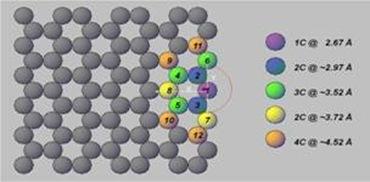 Graphene layer, Carbon Nano Tubes, and Carbon Nano Fibers