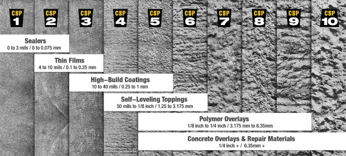 Scale of surface preparation for concrete repair