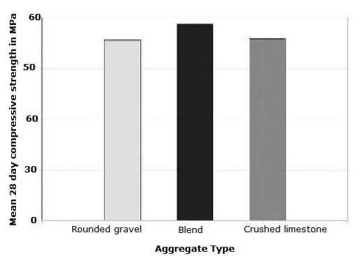 COARSE AGGREGATES IN HIGH STRENGTH CONCRETE