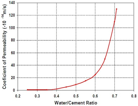 relationship between concretewater cement ratio and the coefficient of permeability.