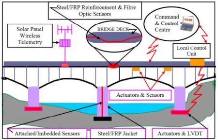 Details of Smart Bridge