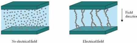 Electrorheological Fluids