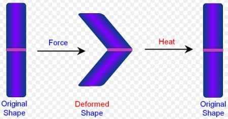 Smart Alloy Materials Working Principle