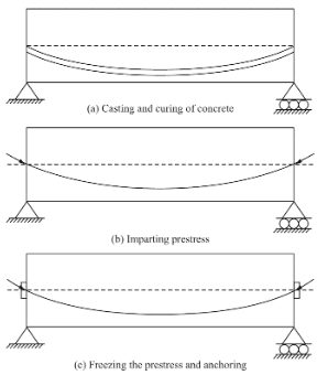 The process of Post-tensioning