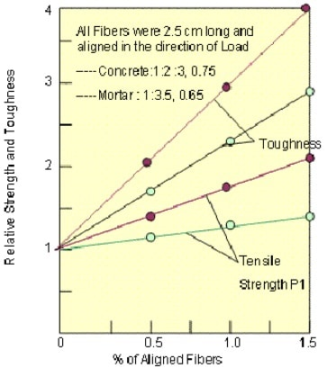 Effect of volume of fibers in tension