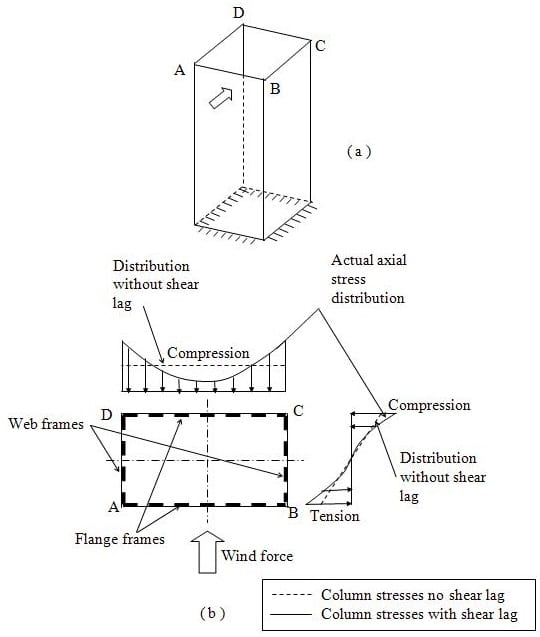 Shear lag effects in tube structures