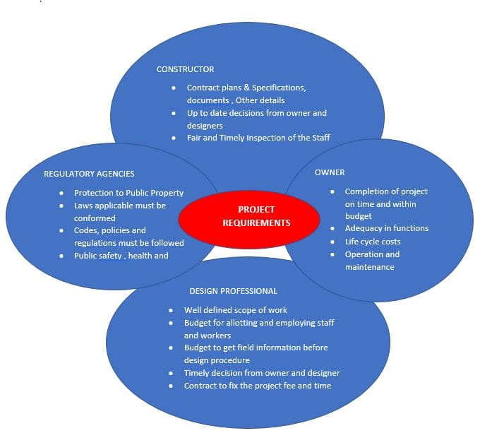 Project Requirements - Factors Affecting Quality in Construction