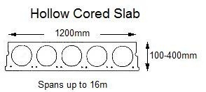 Hollow cored slab