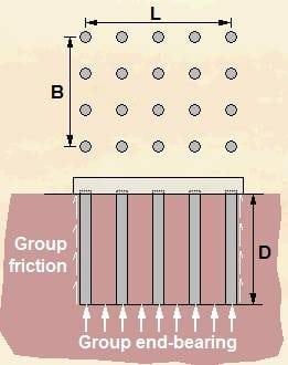 Group pile capacity