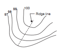 Contour lines with U-Shape with convexity