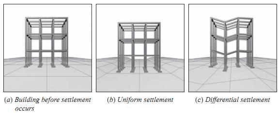 Settlement of foundation