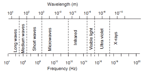 Spectrum of Electromagnetic Waves