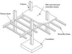 beams-slabs