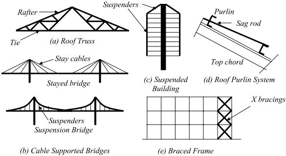 Tension members in structures