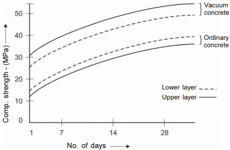 Effect of vacuum dewatering of concrete