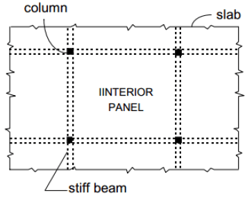 Typical interior panel in a two-way slab system