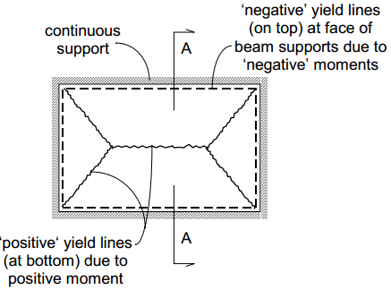Yield line pattern under uniformly distributed collapse load