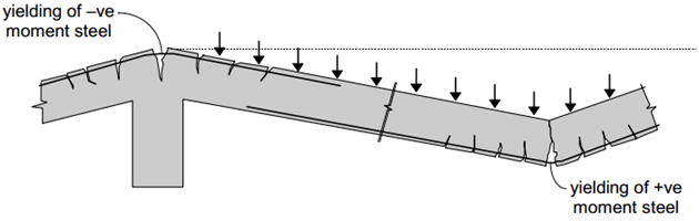 Deflected shape at collapse (Yield Line Theory)