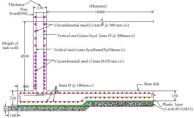 RCC Wall Design