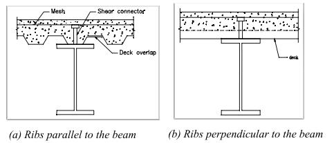 STEEL CONCRETE COMPOSITE BEAMS
