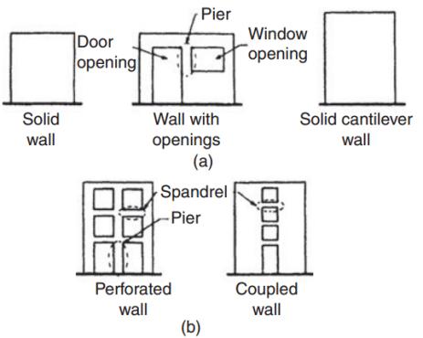 Types of shear wall, (a) single storey, (b) Multi-storey
