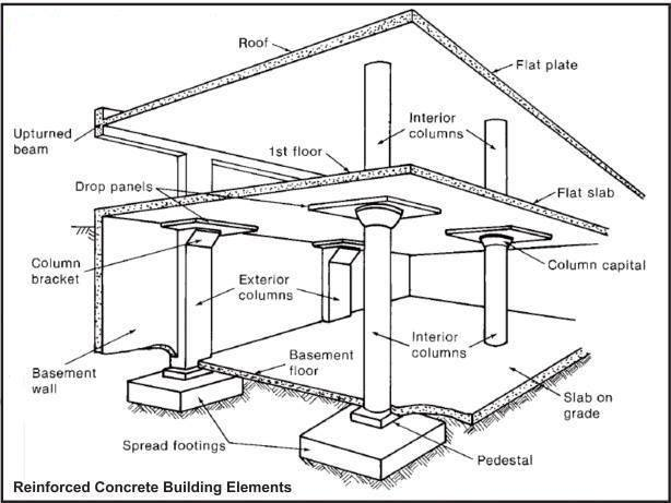 Live Loads for Different Buildings Floors and Structures