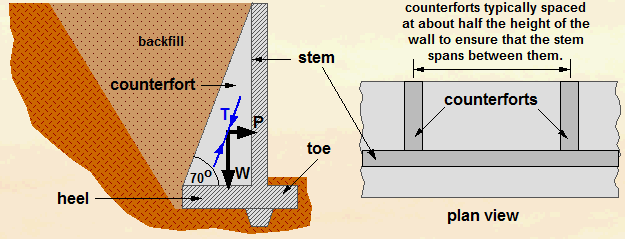Free-standing counterfort retaining wall