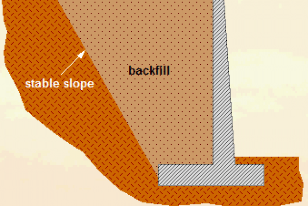 Free-Standing Retaining Wall with Types