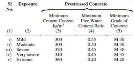 Water cement Ratio and Cement Content As perIS : 456-2000