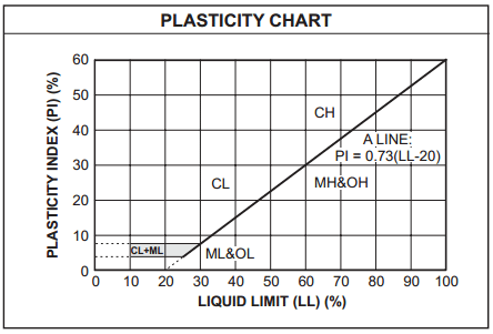 Soil Plasticity chart as per Unified soil classification system