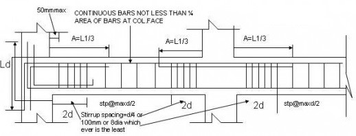 Continuous beam with reinforcement details