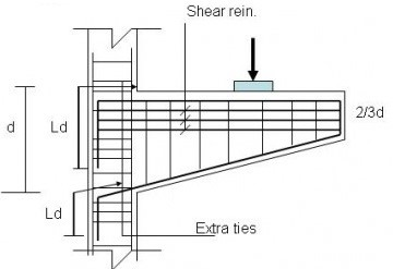 TYPES OF RCC BEAMS AND REINFORCEMENT DETAILS