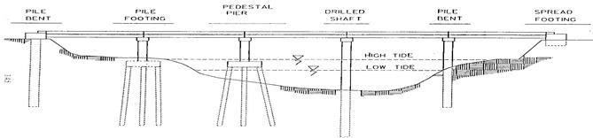 Bridge-Foundation-Types
