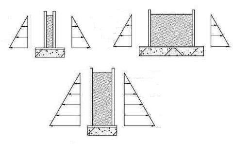 Lateral concrete pressure on formwork