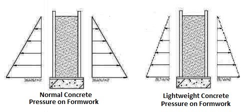 Pressure on formwork due to normal and lightweight concretes
