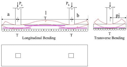 Rectangular combined footing