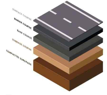 Layers of Flexible Pavement