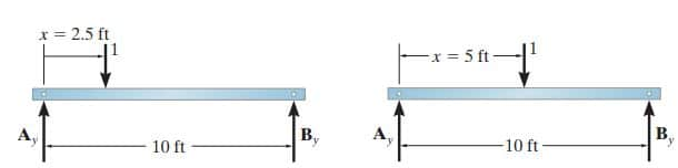 Placement of Unit Load at 2.5ft and 5ft