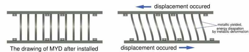 Working Mechanism of Yielding Damper