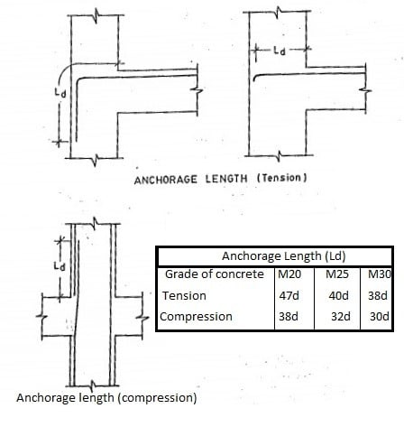 anchorage-length-of-bars-in-beams