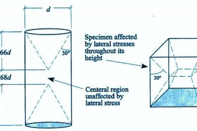 FACTORS AFFECTING CONCRETE CUBE & CYLINDER STRENGTH RATIO