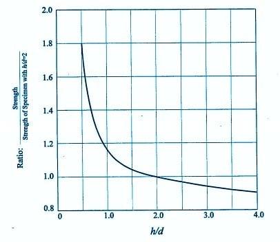concrete-cube-cylinder-strength-ratio-comparison