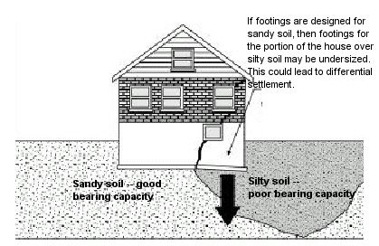 FOUNDATION CONSIDERATIONS BASED ON SOIL TYPES