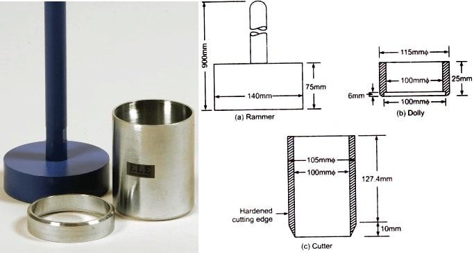 Soil Core Cutter Method Apparatus