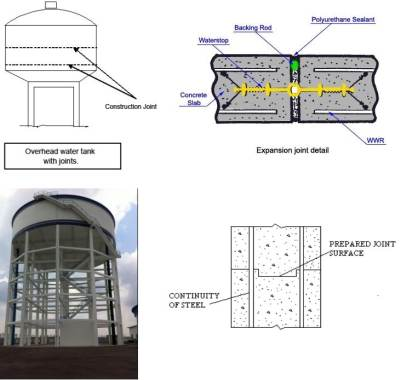 types of Joints in water tank structures