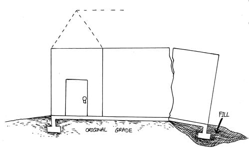 Effect of Bearing Capacity of Soil on Foundation